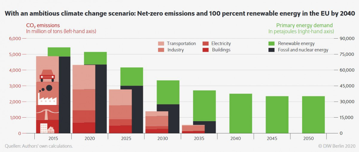 Graph shows ambitious climate change scenario: Net-zero emissions and 100 percent renewable energy in the EU by 2040. Source: DIW Berlin 2020.