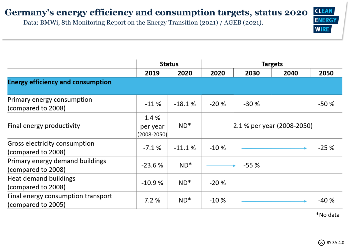 Table shows Germany's energy efficiency and consumption targets and status 2019