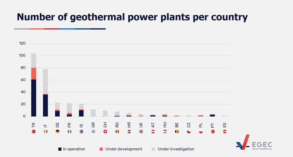 Number of geothermal power plants per country