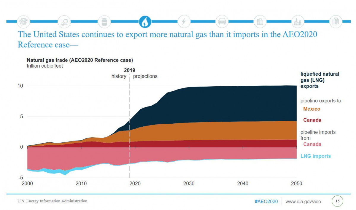 Graph shows US gas exports and projections until 2050. Source: U.S. Energy Information Administration 2020.