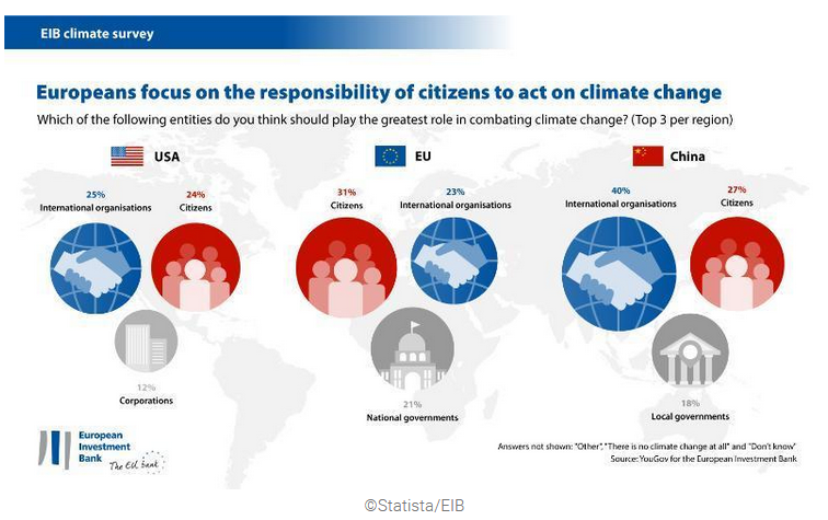 Europeans mostly say individual citizens bear the greatest responsibility to act on climate change.