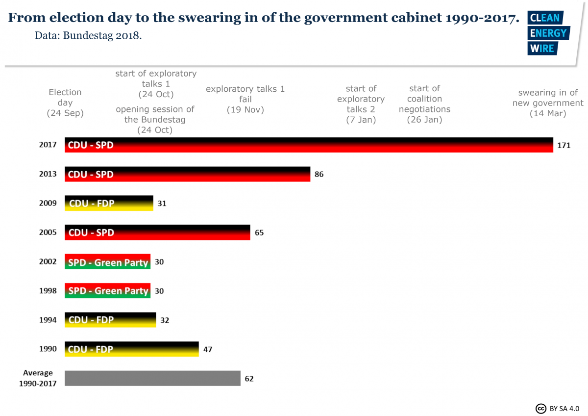 Graph shows how long it took from election day until a new government coalition was sworn in in Germany since 1990. Source: CLEW.