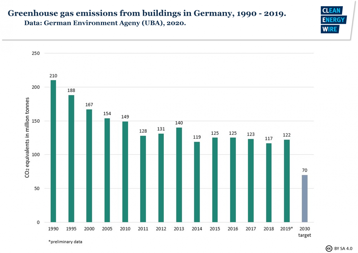 Greenhouse gas emissions from buildings in Germany 1990-2019