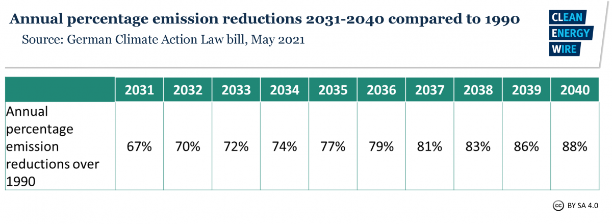 Graph shows Germany's emissions reduction targets for 2031-2040. Source: CLEW 2021.
