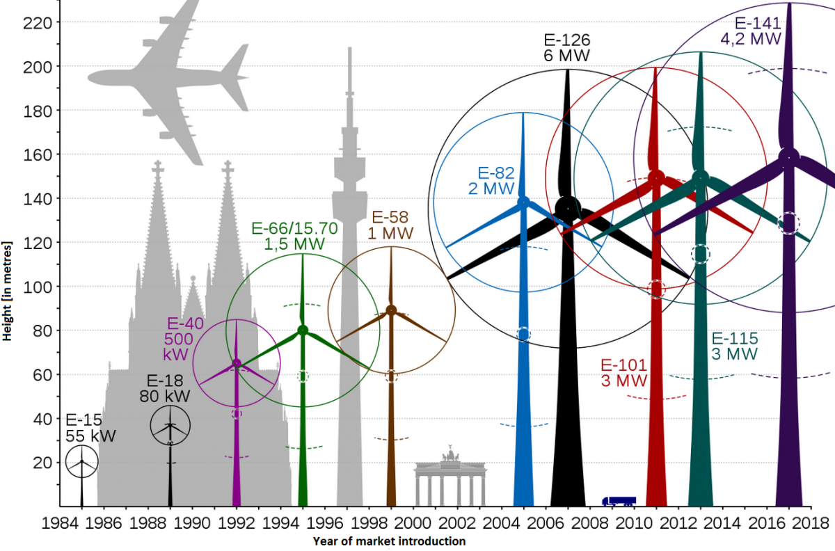 Projections of turbine sizes by producer Enercon. Source: jahobr/wiki