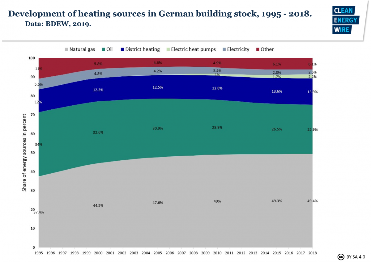 Development of heating sources in German building stock 1995-2018
