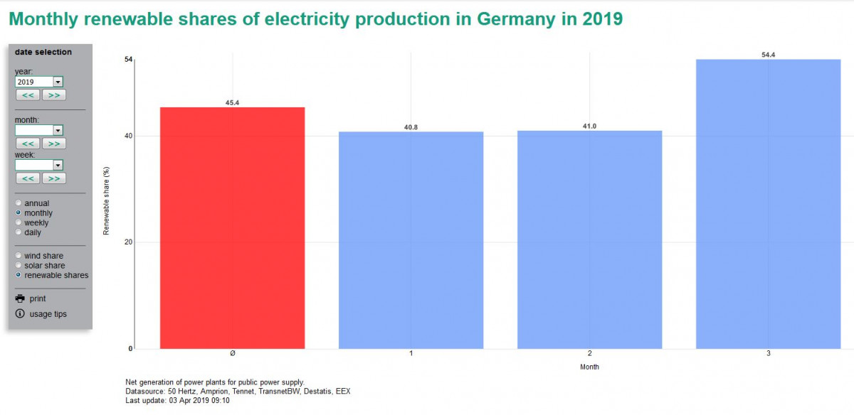 Graph shows renewables share in Germany's net public power supply. Source: Energy Charts 2019.