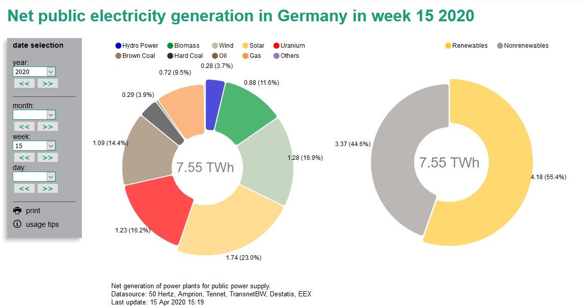 Source: energy-charts.de