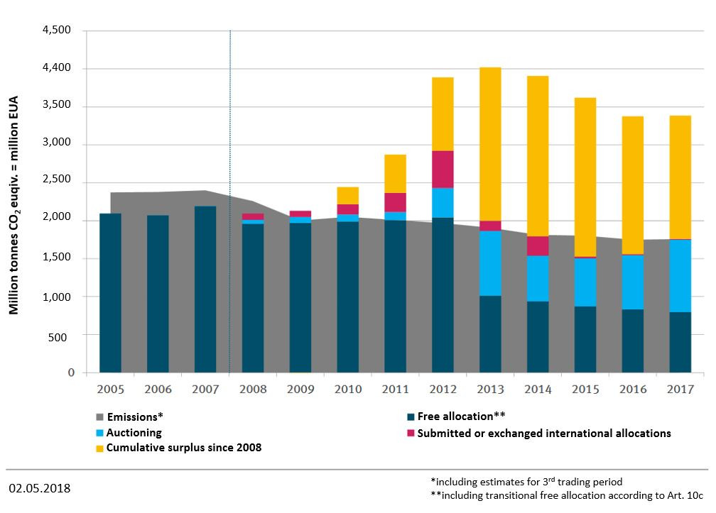 Supply and demand in the whole emissions trading system: Comparison of emissions with allowances in circulation since 2005. Source: DEHSt, 2018.