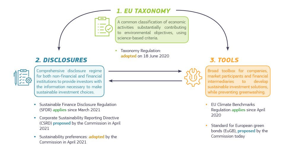 Illustration of the Commission's approach to implement its sustainable finance strategy. Source: EU Commission
