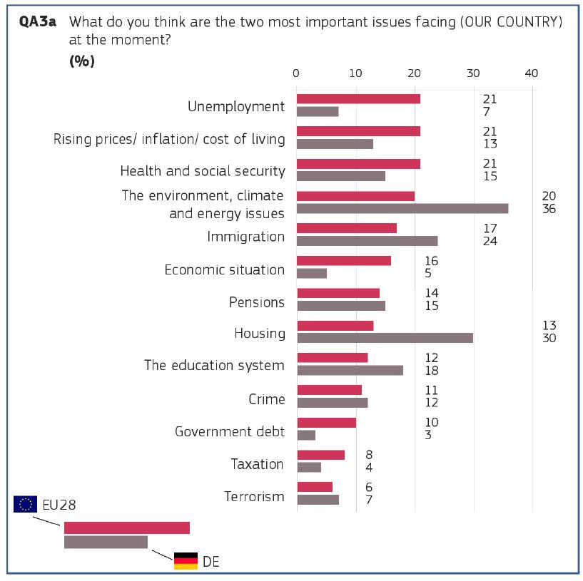 Graph shows replies by Germans to European Commission's EuroBarometer Spring 2019. Source: European Commission.