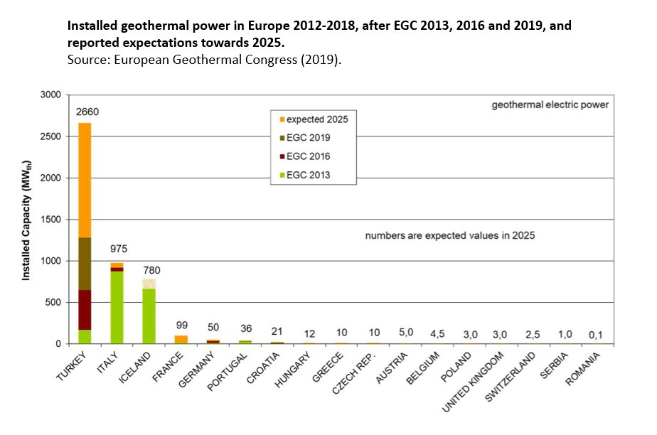 Installed geothermal power in Europe 2012-2018, after EGC 2013, 2016 and 2019, and reported expectations towards 2025
