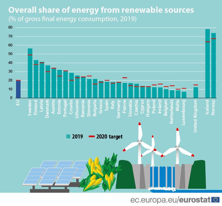 Graph shows share of energy from renewable sources in the EU member states 2019. Source: European Union.