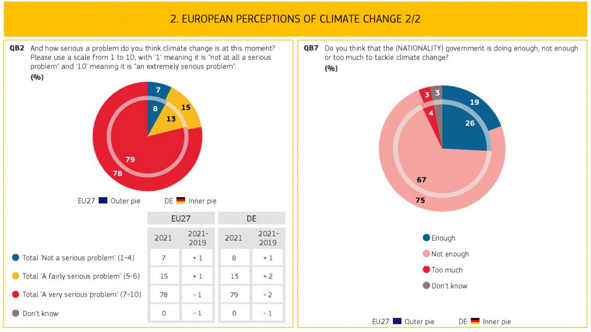 Graph shows perceptions of climate change from Eurobaromter survey, Germany factsheet. Source: European Union.