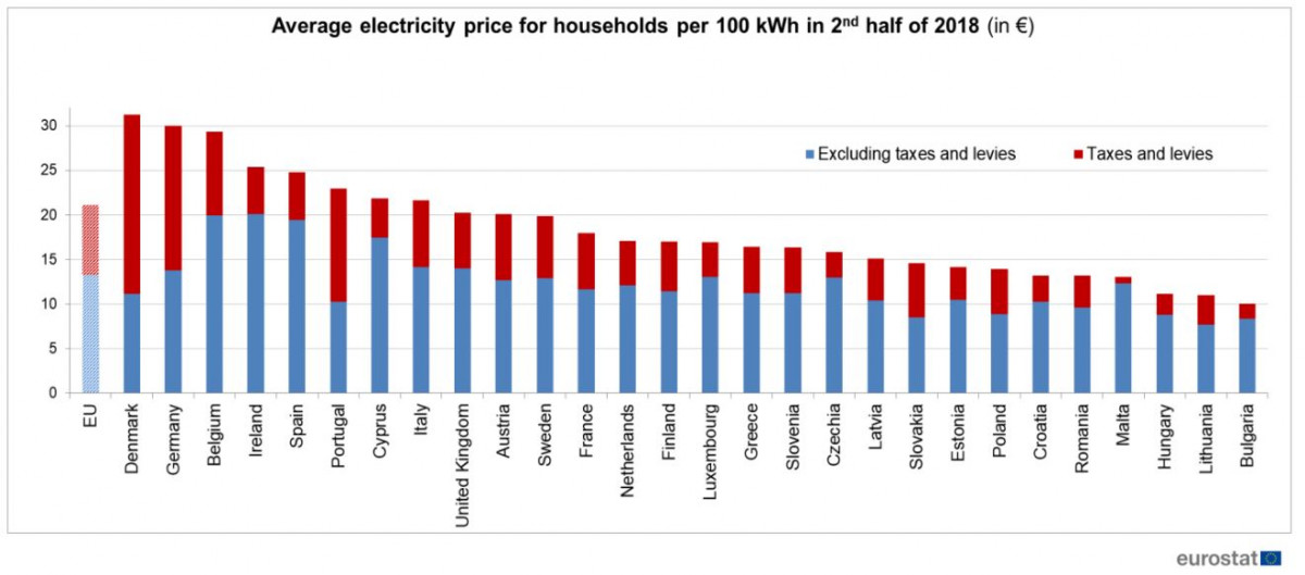Graph shows average electricity prices for households in European countries in 2nd half of 2018. Source: eurostat 2019.