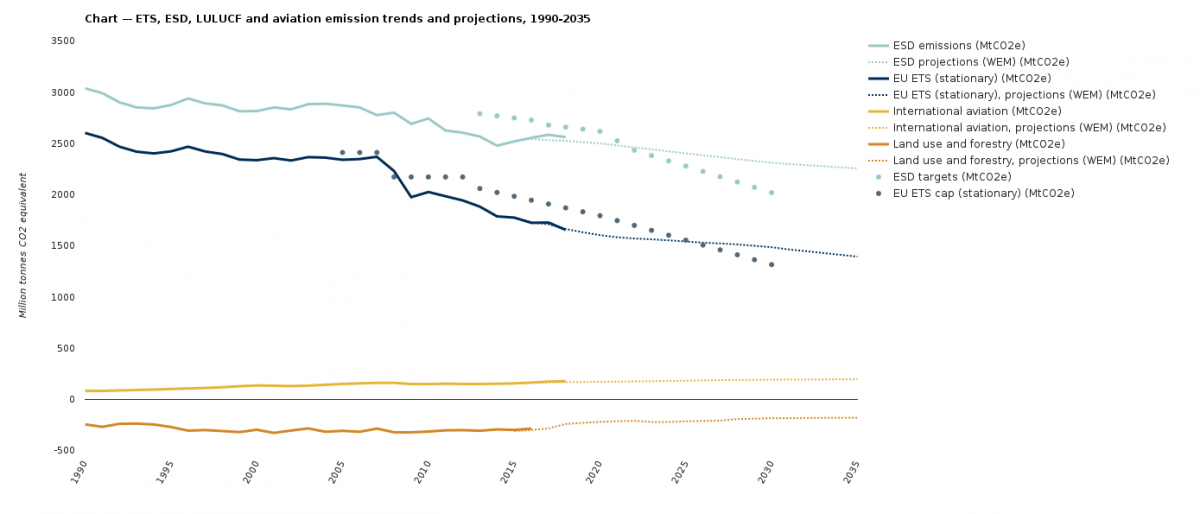 Graph shows EU greenhouse gas emissions in past and projections until 2035. Source: European Environment Agency.