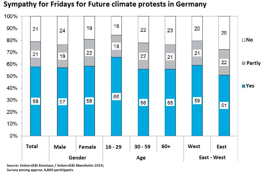 "More than just ""school strikes:"" a clear majority in Germany support climate protests to at least some extent."