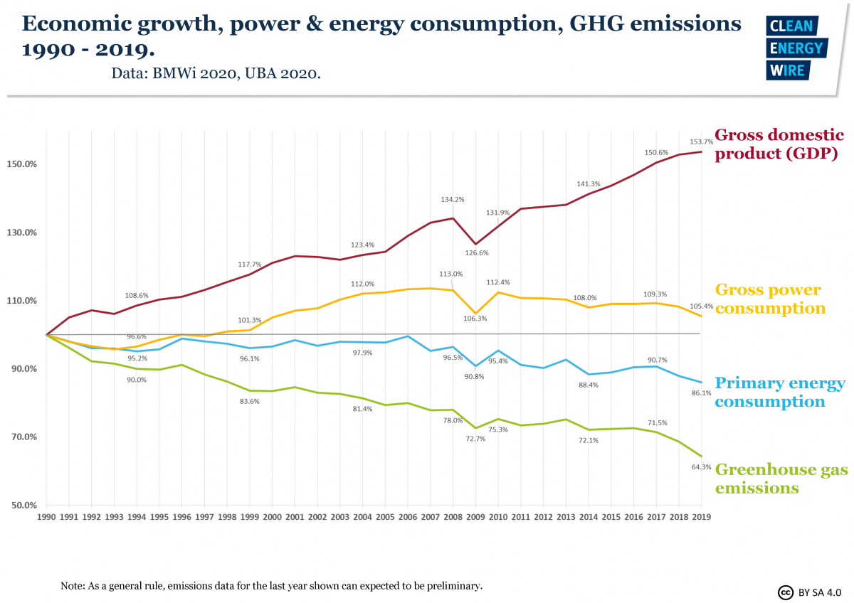 Germany's GDP and emissions both bounced back after the 2008 crisis - but energy transition investments allowed economic growth to decouple from CO2 output.
