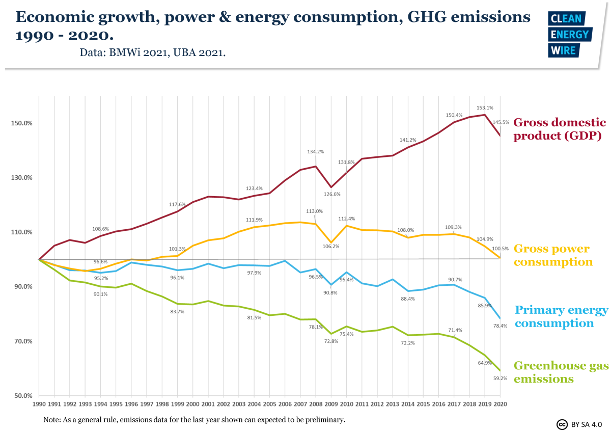 Graph shows economic growth in Germany, while emissions and energy consumption fall 1990-2020. Source: CLEW 2021.