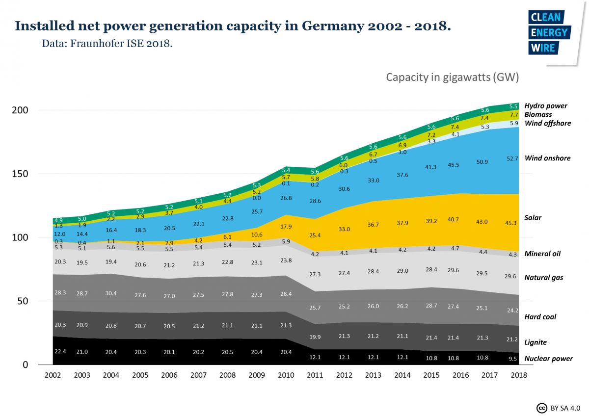 Graph shows installed net power generation capacity in Germany 2002-2018. Graph: CLEW 2018.