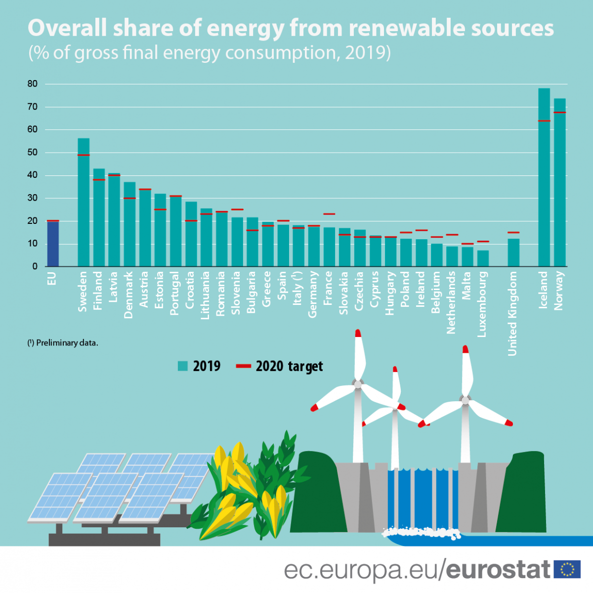 Graph shows share of renewables in gross final energy consumption in Europe 2019 and country target share for 2020. Graph: eurostat 2020.