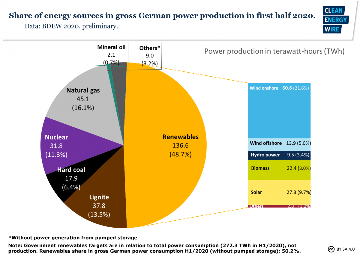 Graph shows share of energy sources in gross German power production in H1/2020. Graph: CLEW 2020.
