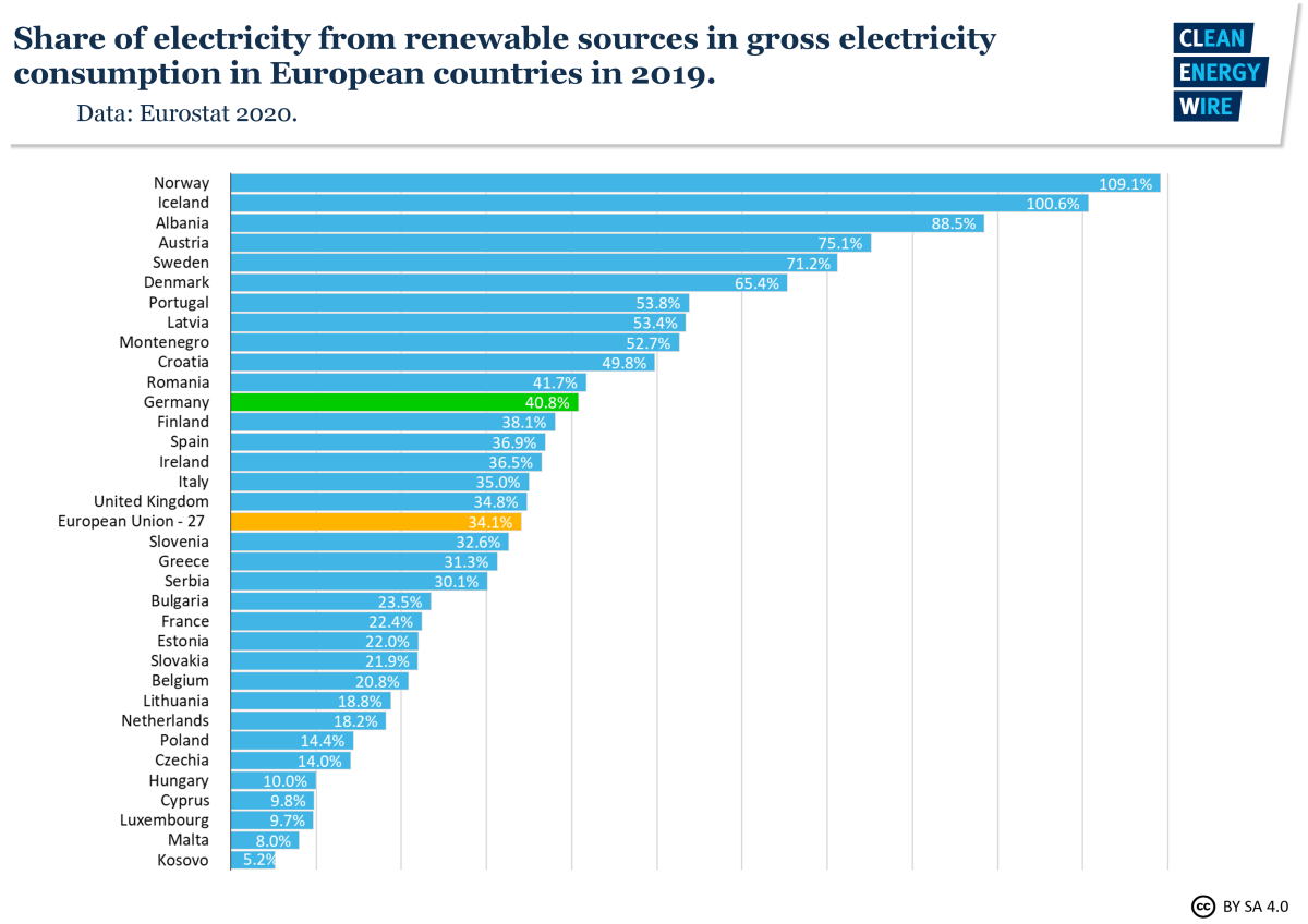 Graph shows share of electricity from renewable sources in gross electricity consumption in European countries in 2019. Graph: CLEW 2020.