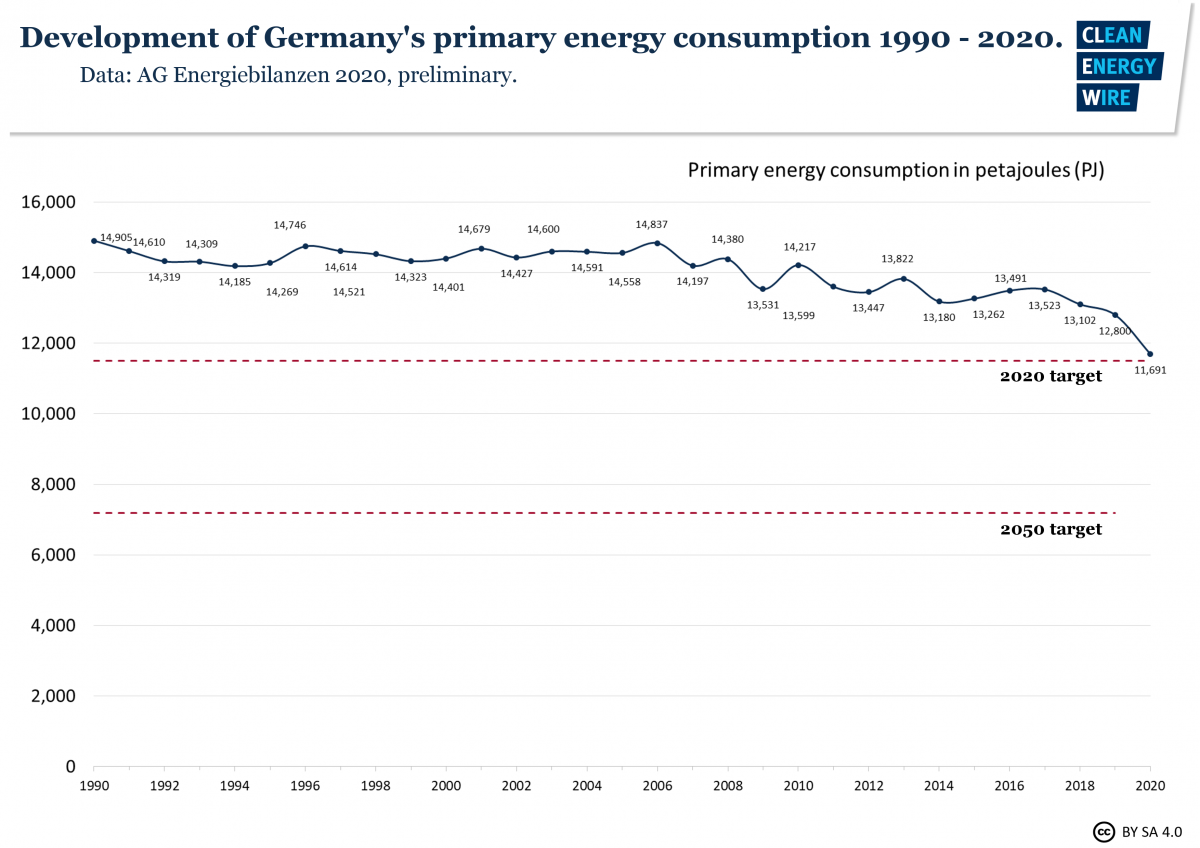 Graph shows development of Germany's primary energy connsumption 1990-2020. Graph: CLEW.