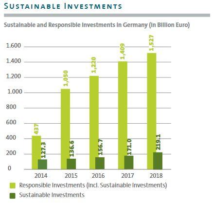Sustainable investments define sustainability criteria at product level, responsible investments criteria corporate/institutional level. Source: Forum Nachhaltige Geldanlagen 2019