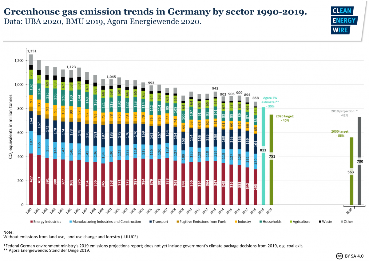 Greenhouse gas emission trends in Germany by sector 1990-2019. Data: UBA, BMU 2019, Agora Energiewende 2020.