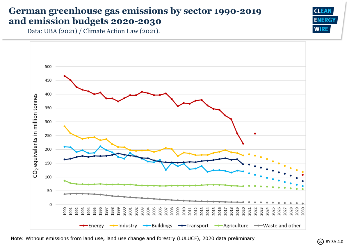 Graph shows German greenhouse gas emissions by sector 1990-2012 and emission budgets 2020-2030