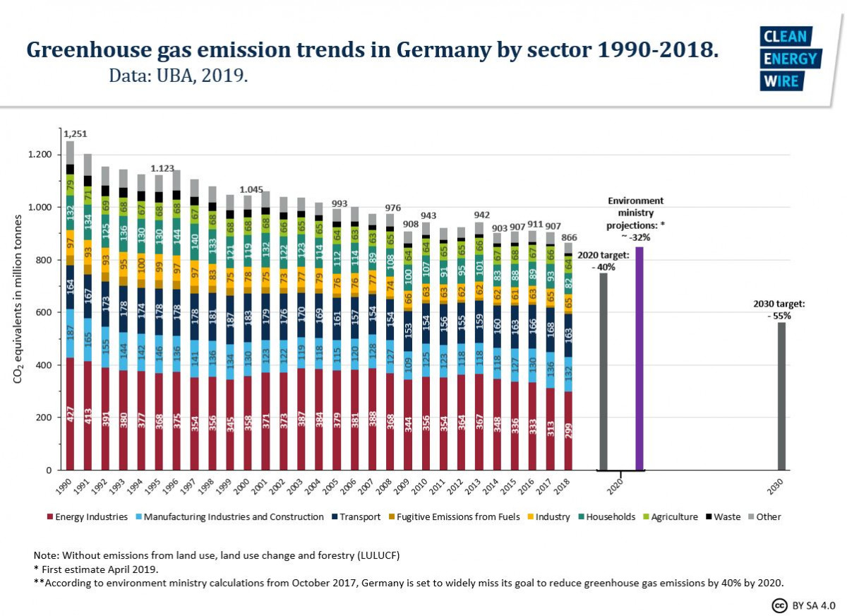 Graph shows German greenhouse gas emissions 1990-2018. Source: CLEW 2019.