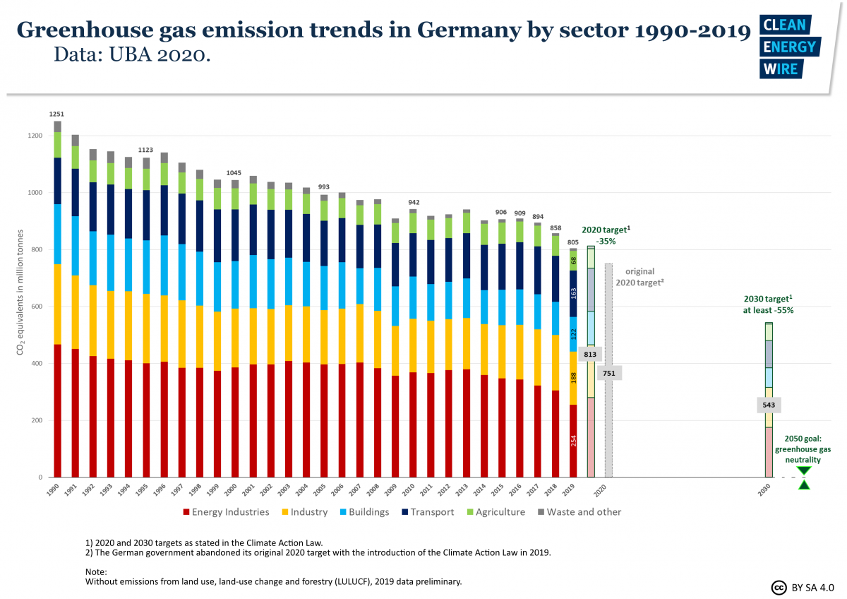 Graph shows Germany's greenhouse gas emissions 1990-2019 by sectors. Source: CLEW 2020.