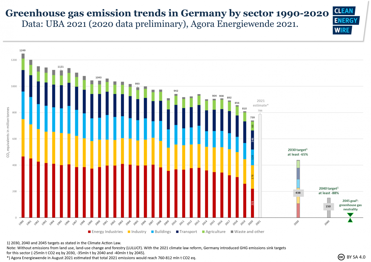 Graph shows greenhouse gas emission trends in Germany by sector 1990-2020 + 2021 estimate. Source: CLEW 2021.