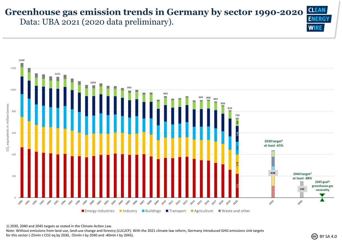 Graph shows greenhouse gas emission trends in Germany by sector 1990-2020, targets for 2030, 2040, 2045. Source: CLEW 2021.