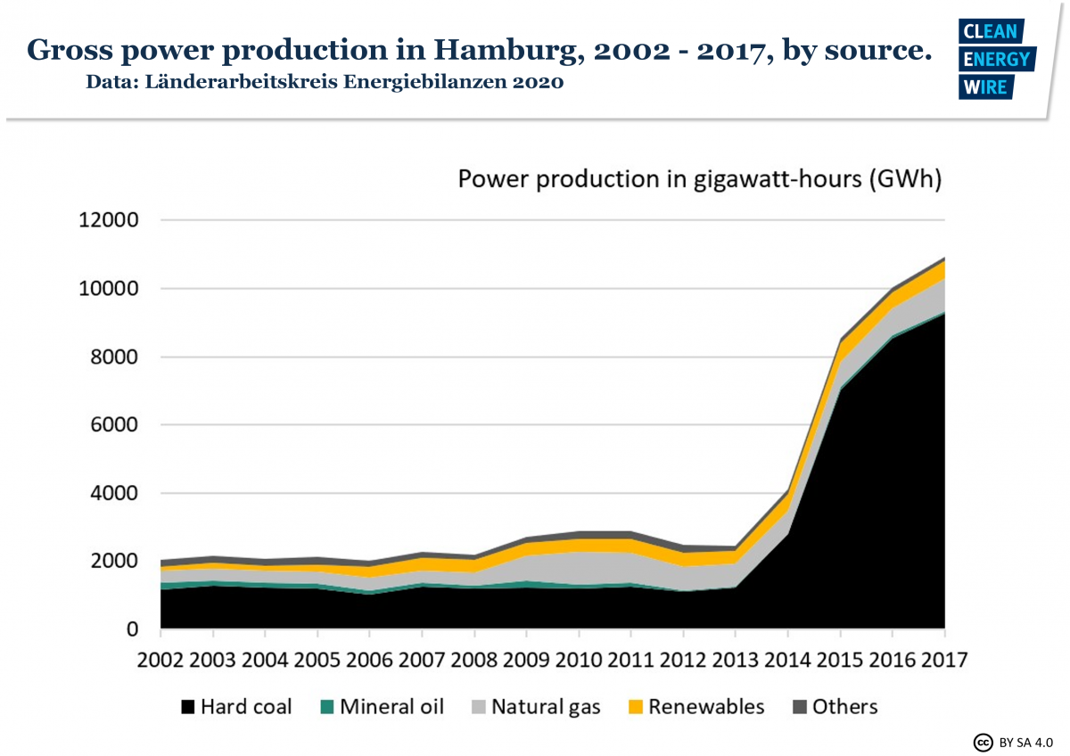 Graph shows Hamburg gross power production by energy source 2002-2017.