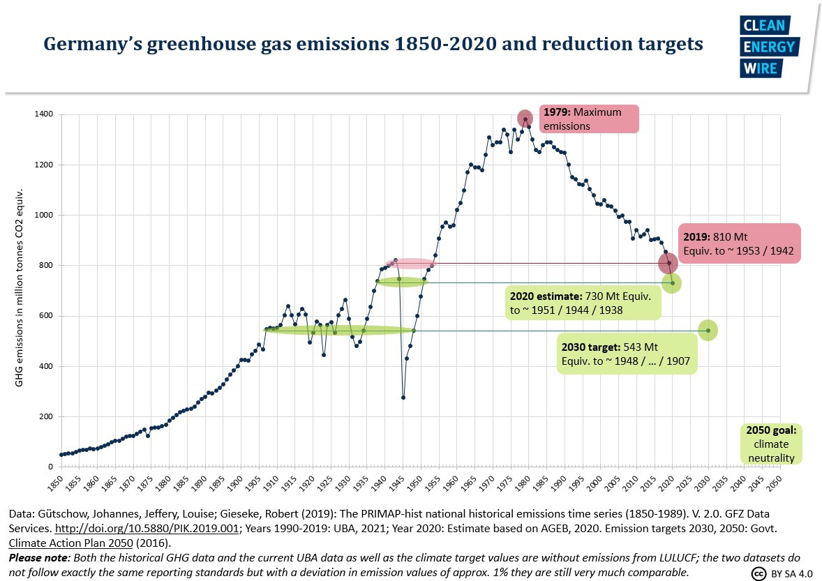 Graph shows Germany's greenhouse gas emissions 1850-2019 and reduction targets