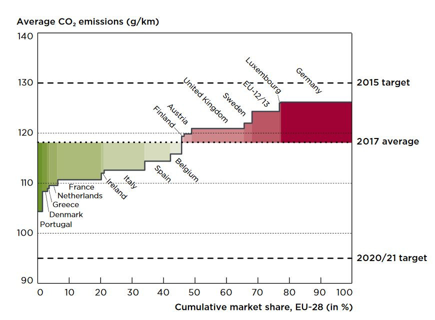 Passenger cars: CO2 emissions and market share by member state (2017) – graph by ICCT