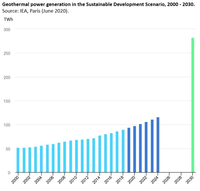 Geothermal power generation in the Sustainable Development Scenario 2000-2030