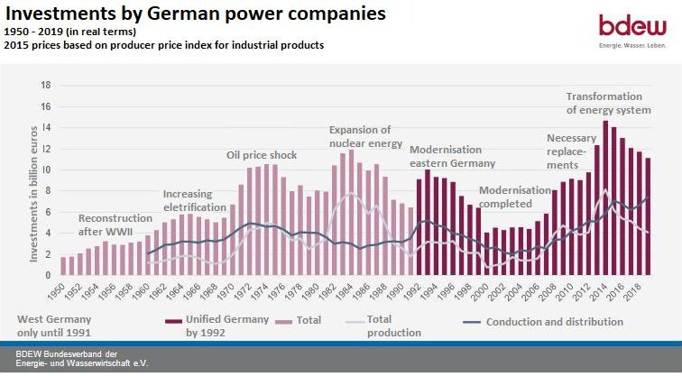 Graph shows investments by German power companies over the years. Source: BDEW.
