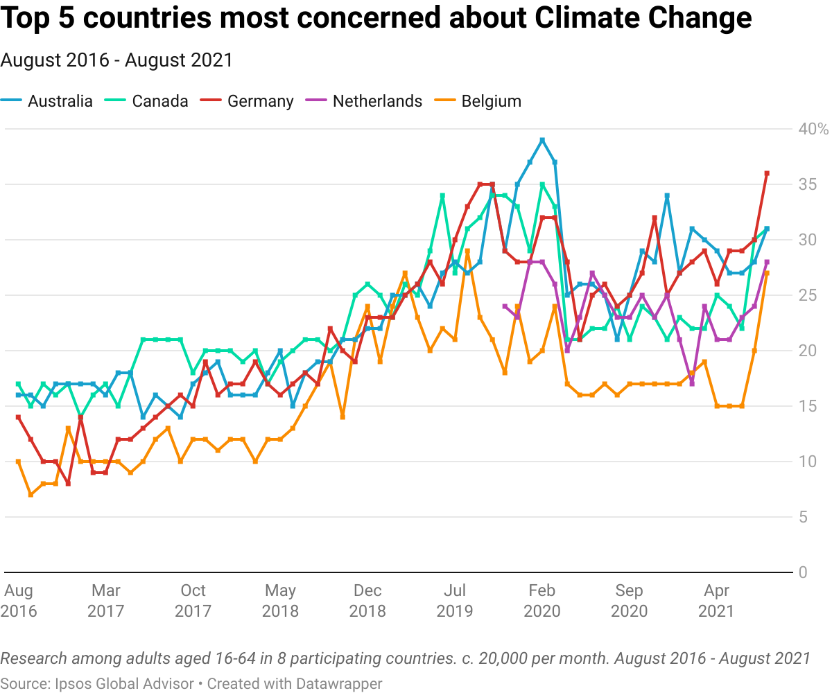 Graph shows Ipsos survey of top 5 countries most concerned about climate change. Source: Ipsos 2021.