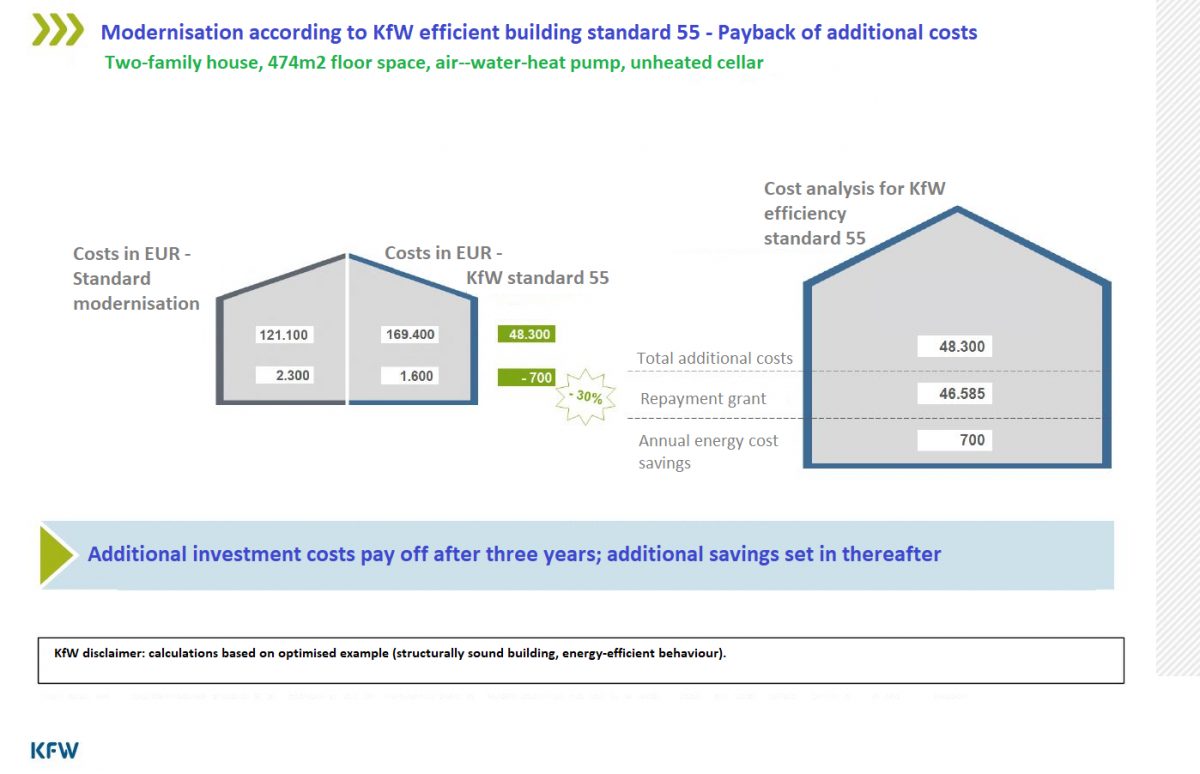 Example for cost recovery under KfW grant for energy-efficient building modernisation.