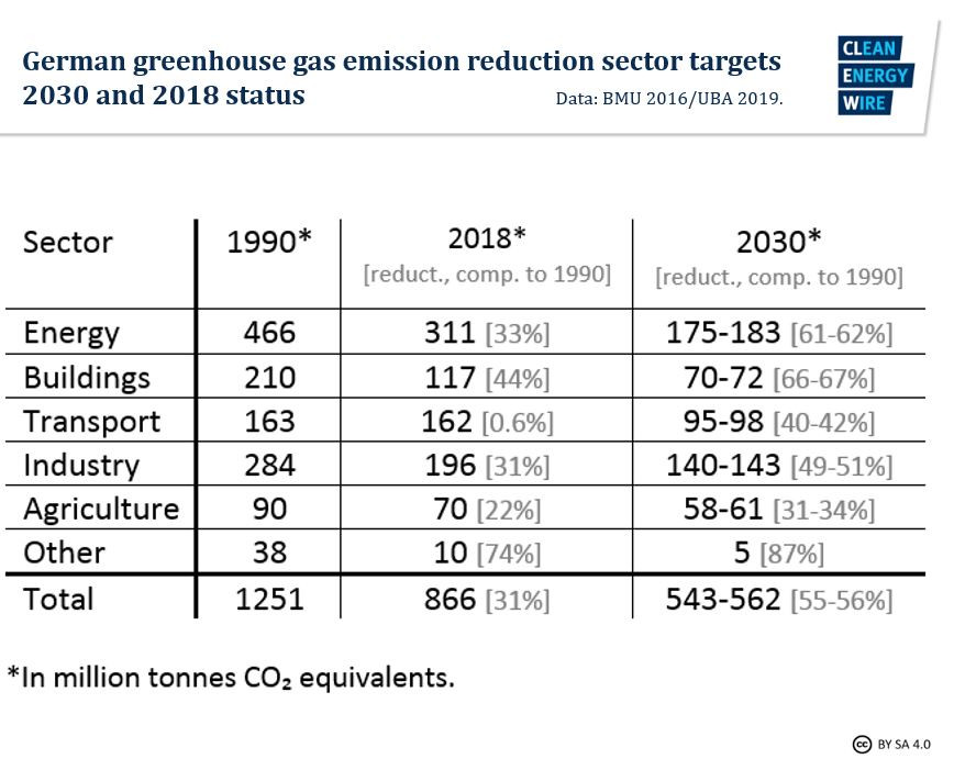 Table shows Germany's greenhouse gas emissions reduction targets for 2030 and 2018 status, by economic sector. Graph: CLEW 2019.