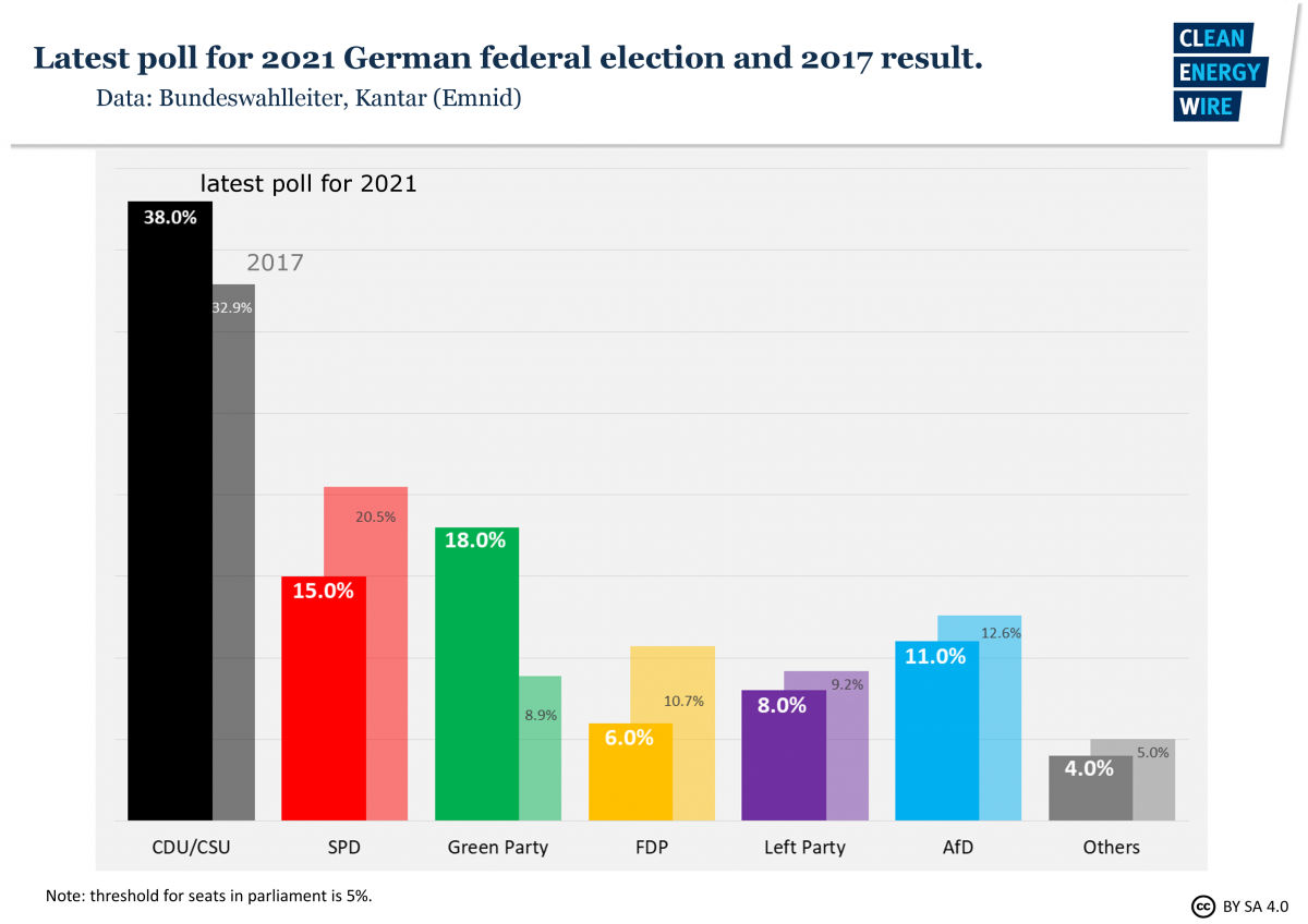 Graph shows poll for 2021 German parliamentary elections and 2017 results. Graph: CLEW 2020.