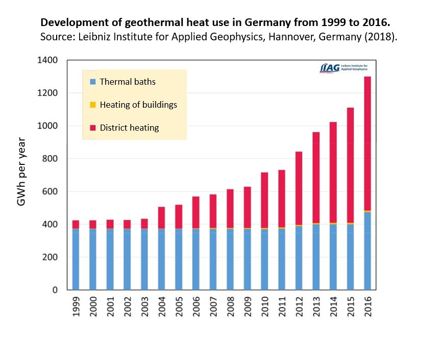 Development of geothermal heat use in Germany from 1999 to 2016