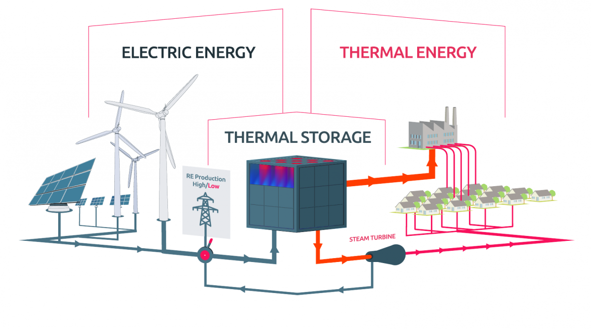 Image shows thermal steel storage system by German start-up Lumenion. Graph: Lumenion GmbH.