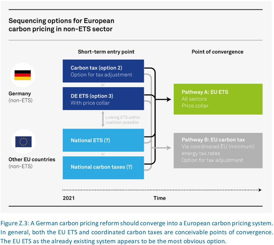 Graph shows sequencing options for carbon pricing in non-ETS sectors in Germany and Europe. Source: MCC.