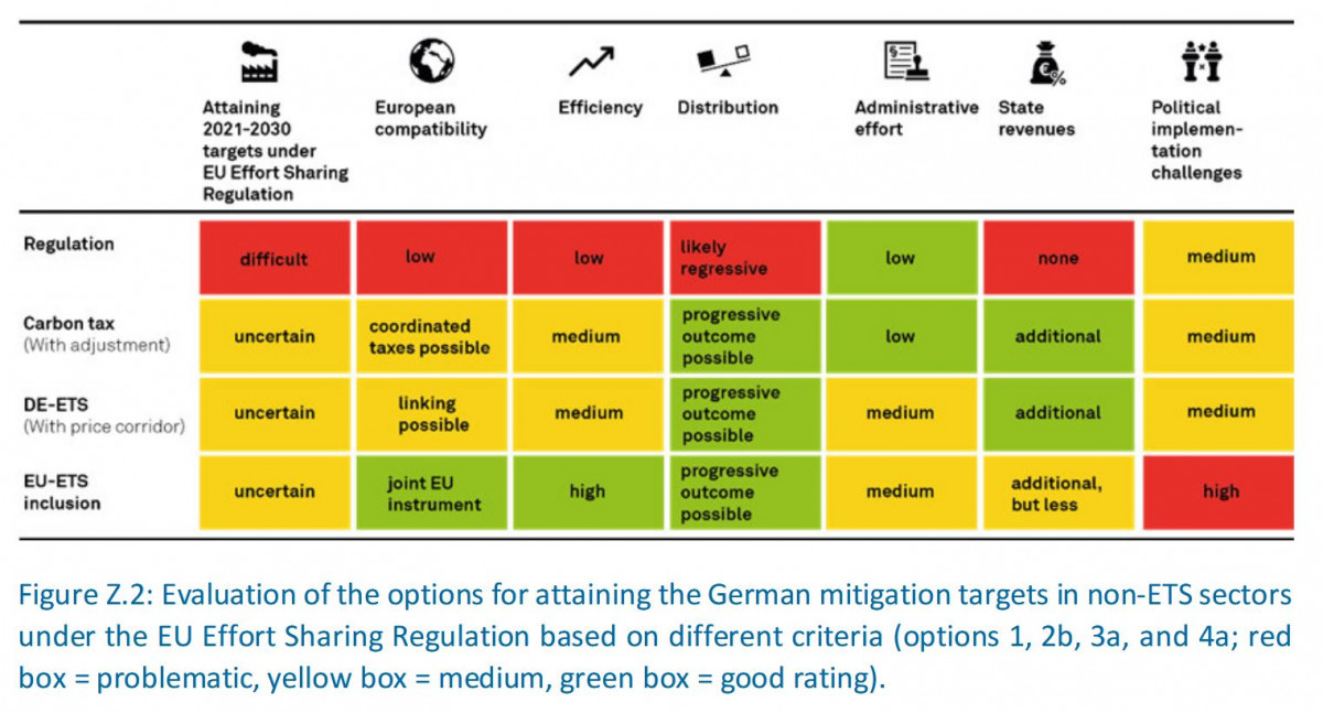 Graph shows options and hurdles for different ways of reaching climate targets in sectors currently not covered by the EU Emissions Trading System (ETS). Source: MCC.