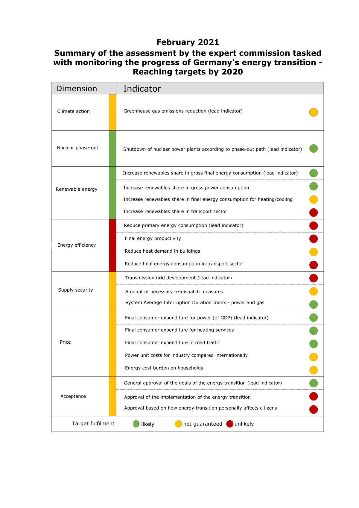 Chart shows summary of the assessment by the expert commission tasked with monitoring the progress of Germany's energy transition - reaching targets by 2020/22. Source - expert commission on monitoring the German energy transition 2021.