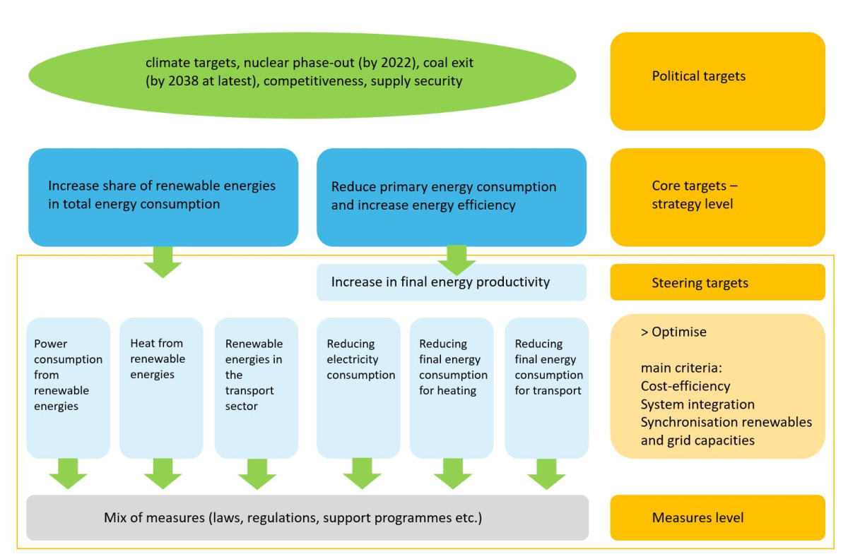Chart shows the structure of Germany's energy transition targets